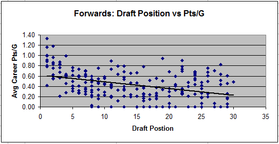 Forwards PPG