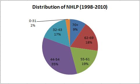 NHLPDistrubtion.PNG