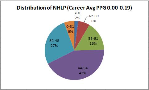 NHLPDistrubtion0.19.PNG