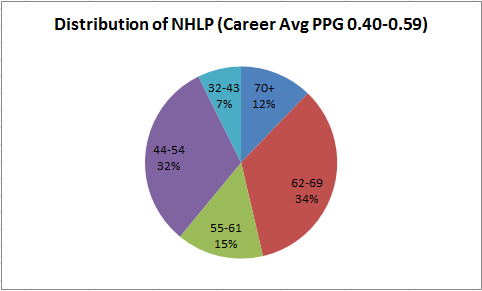 NHLPDistrubtion0.4to0.6.PNG