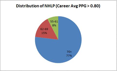 NHLPDistrubtion0.8+.PNG
