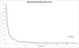 EXPANDED BLUE BULLET DRAFT PICK VALUE CHART
